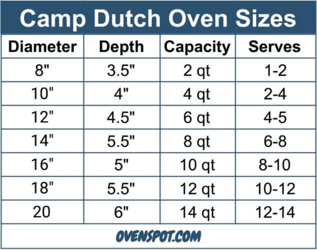 Camp Dutch Oven Sizes xxx