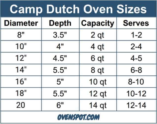 Camp Dutch Oven Sizes