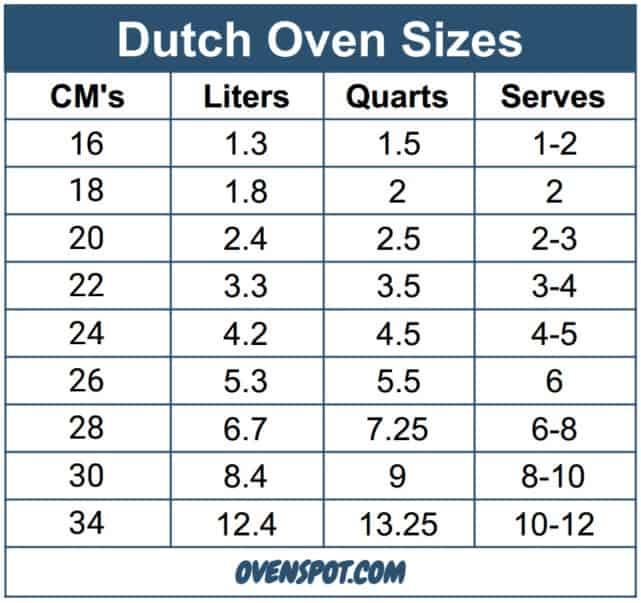 Dutch Oven Size Chart Ovenspot