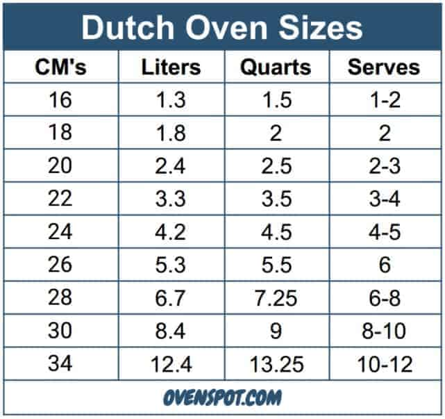 Dutch Oven Size Chart
