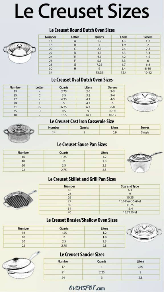 Le Creuset Cookware Size Chart