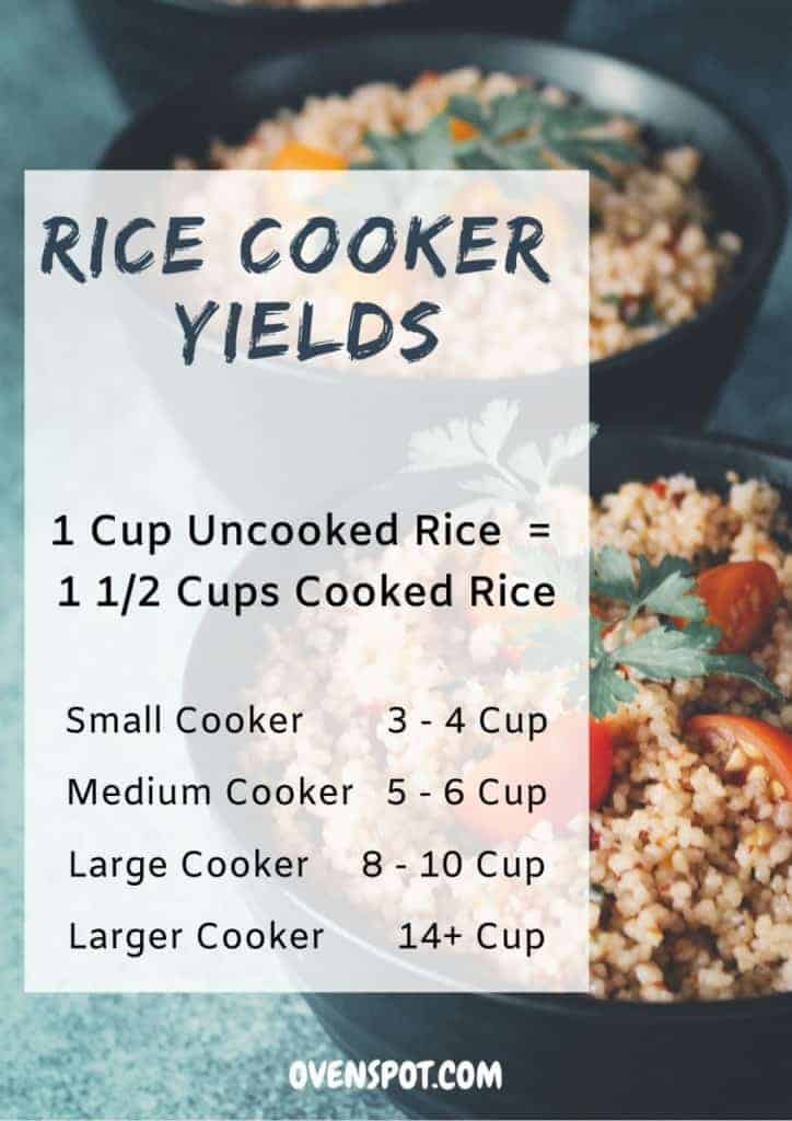Rice Cooker Yields Image